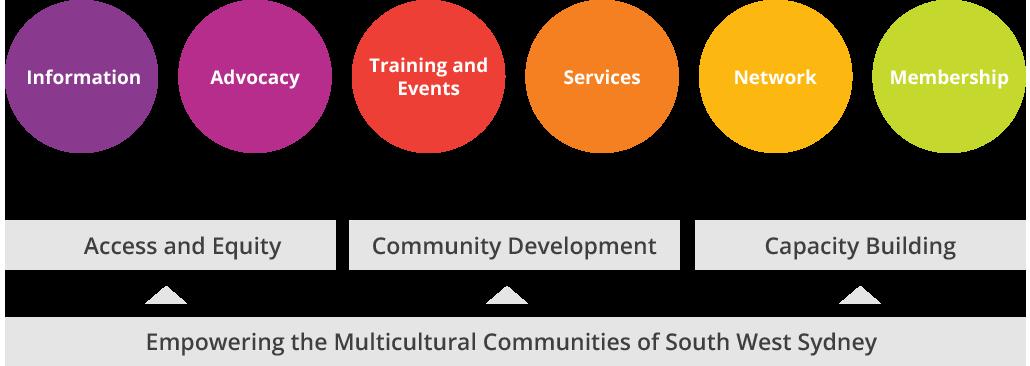 ServicesGraphic